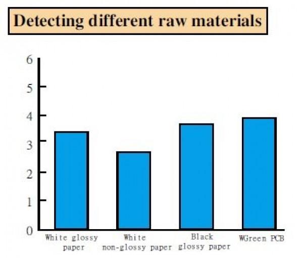 Wykrywanie różnych materiałów - RIKO PK3-V03P