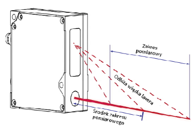 zasada działania laserowych czujników położenia
