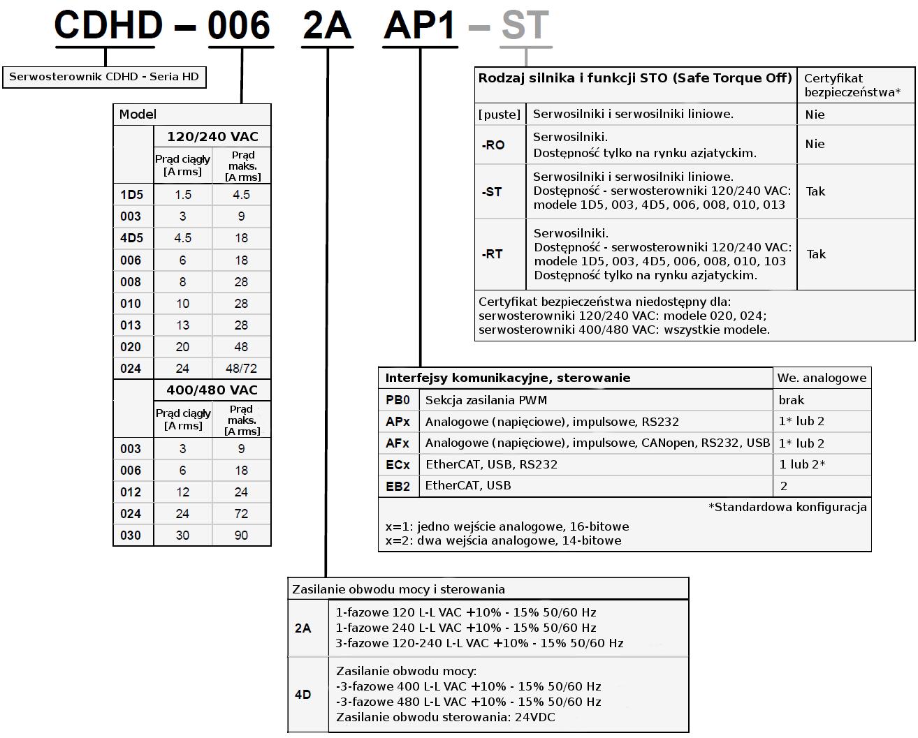 Kod zamówieniowy - serwosterowniki Servotronix CDHD