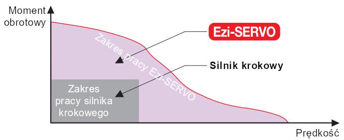 Napęd serwo krokowy Ezi-SERVO - moment