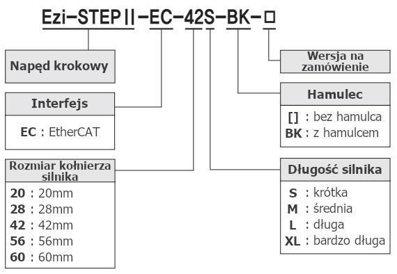 Kod zamówieniowy napęd krokowy Fastech Ezi-STEP II EtherCAT