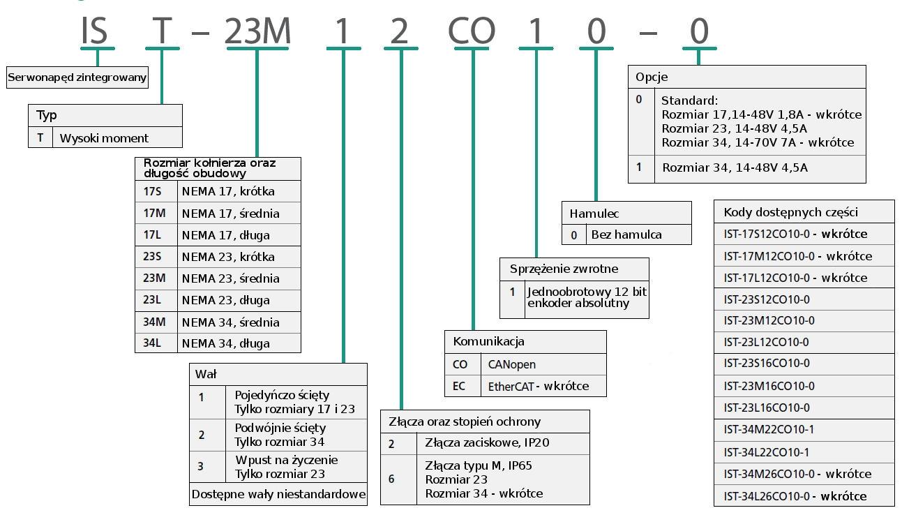Kod zamówieniowy - napęd serwo krokowy Servotronix StepIM CANopen