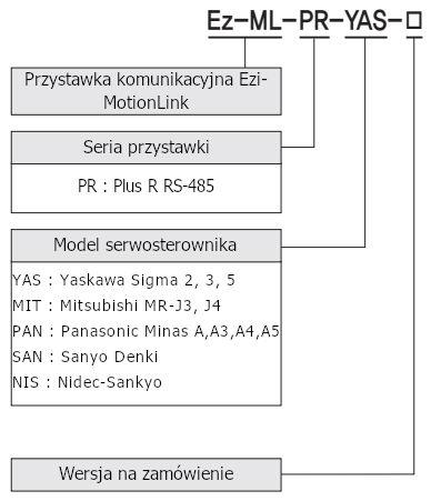 Kod zamówieniowy przystawi komunikacyjnej Fastech Ezi-MotionLink PR RS-485