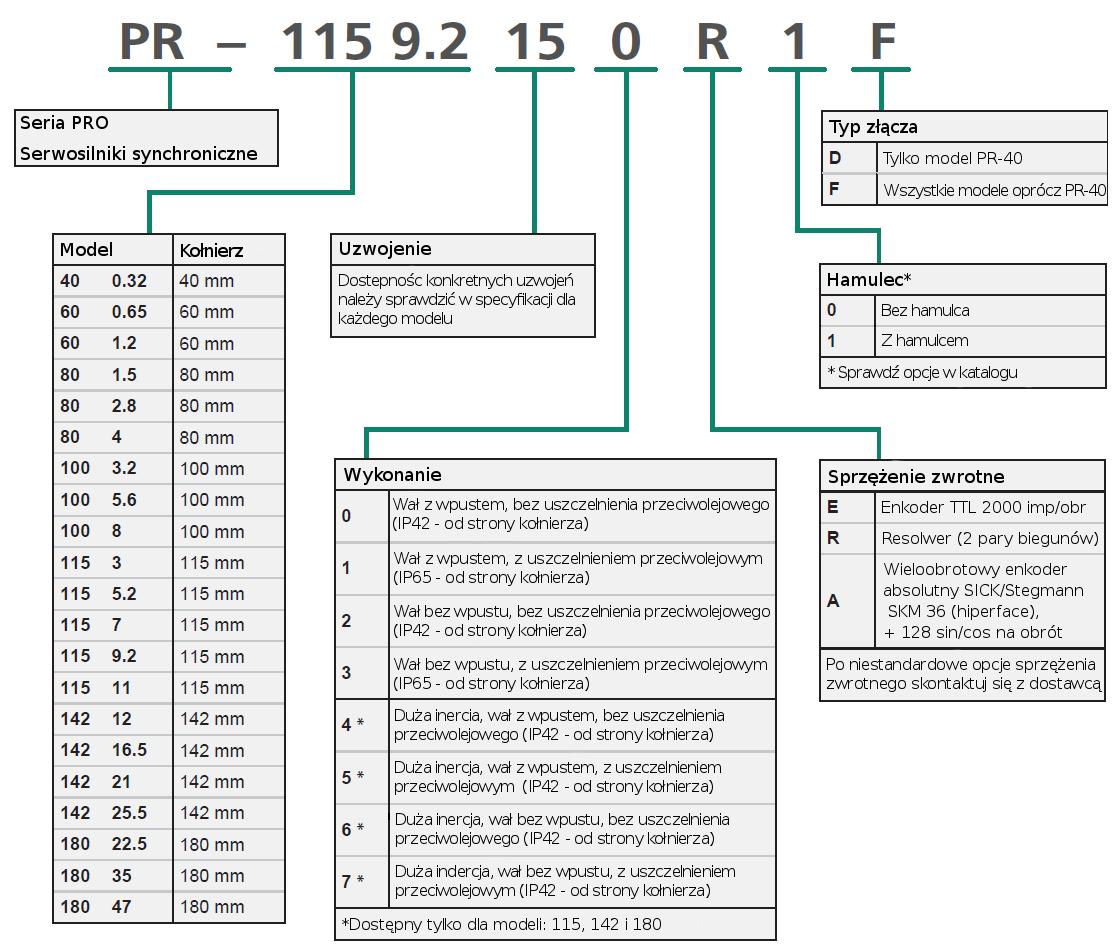 kod zamówieniowy - serwosilniki Servotronix PRO