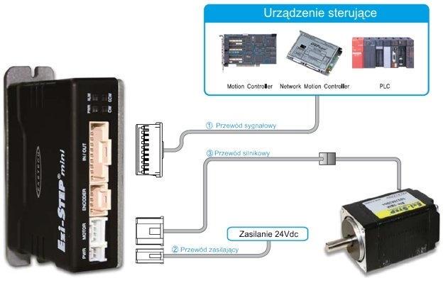 Połączenia przewodów w napędzie krokowym Fastech Ezi-STEP Mini
