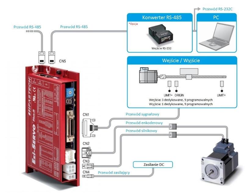Połączenia przewodów w napędzie serwokrokowym Fastech Ezi-SERVO Plus-R