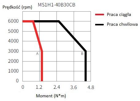 Serwomotor 400W INOVANCE MS1H1-40B30CB-A331Z-INT charakterystyka