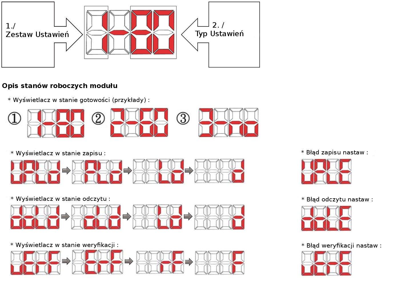 LiteOn EVO-KIT-CU - stany wyświetlacza