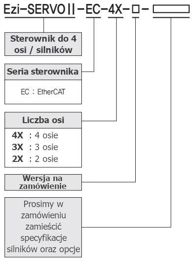 Kod zamówieniowy Fastech-Ezi-SERVO-II-EC-4X