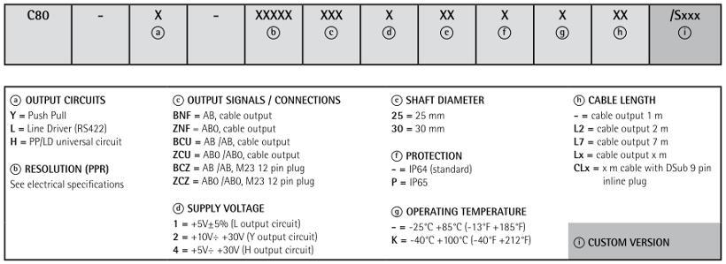Kod zamówieniowy - enkoder inkrementalny LIKA C80