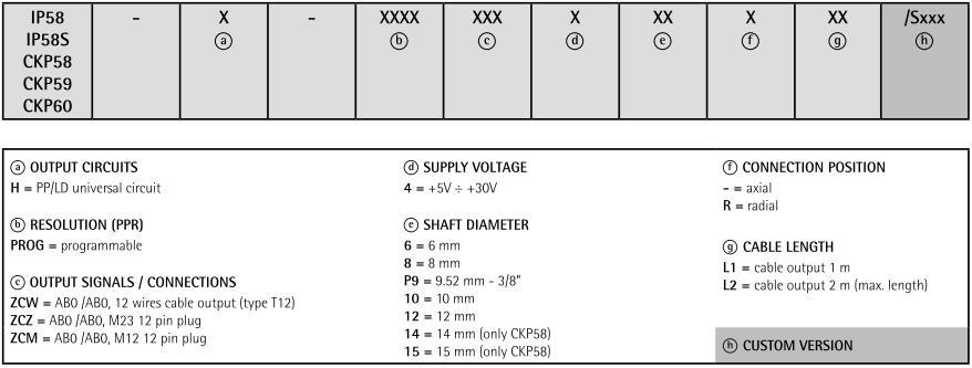 Kod zamówieniowy - enkoder inkrementalny LIKA CKP58 CKP59 CKP60