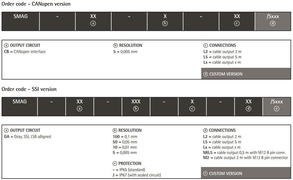 Kod zamówieniowy - absolutny enkoder liniowy z prowadnicą SMAG