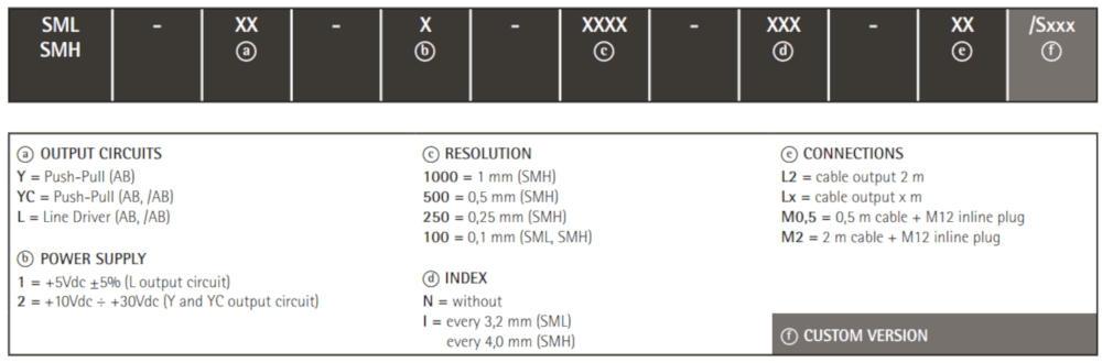Kod zamówieniowy - inkrementalny enkoder liniowy LIKA SML • SM