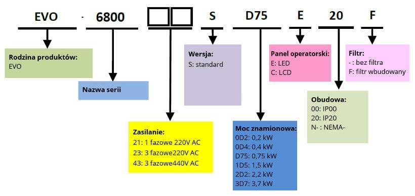 Kod zamówieniowy - falownik wektorowy LiteOn EVO6800