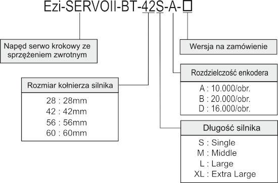Kod zamówieniowy napęd serwo krokowy Fastech Ezi-SERVO BT