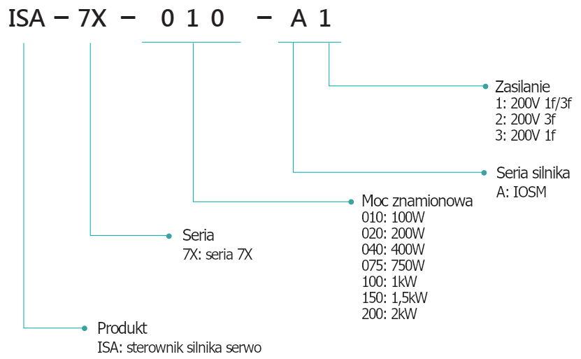 Kod zamówieniowy - sterownik silnika serwo LiteON ISA-7X