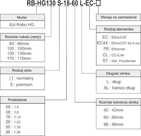 Kod zamówieniowy aktuatora obrotowego Fastech Ezi-Robo HG