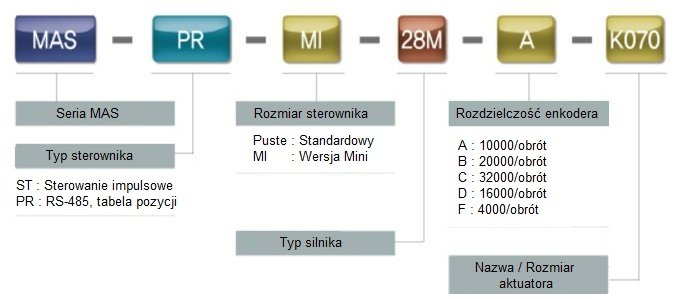 Kod zamówieniowy stołu krzyżowego Ezi-Robo MAS