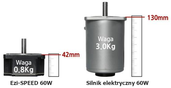 Kompaktowa budowa silnika - napęd BLDC Fastech Ezi-SPEED