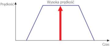 Napęd serwo krokowy Ezi-SERVO - prędkość
