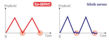 Napęd serwo krokowy Ezi-SERVO - ustalenie