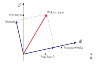 Napęd serwo krokowy Ezi-SERVO - wektor
