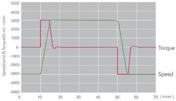 LiteOn ISA-7X szybka odpowiedź sterownika