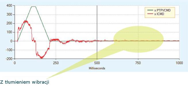 Servotronix CDHD algorytm tłumienia wibracji