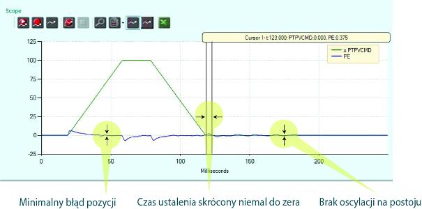 Servotronix CDHD samostrojenie