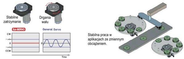 Aktuator obrotowy (stół obrotowy) z przekładnią Ezi-Robo HG - stabilne zatrzymanie