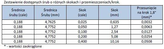 Tabela dostępnych śrub - Ezi-LinearStep kołnierz 28mm