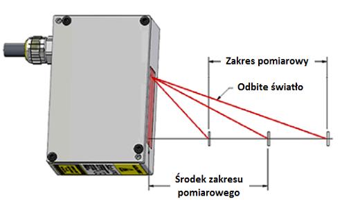 zasada działania laserowych czujników przesunięcia