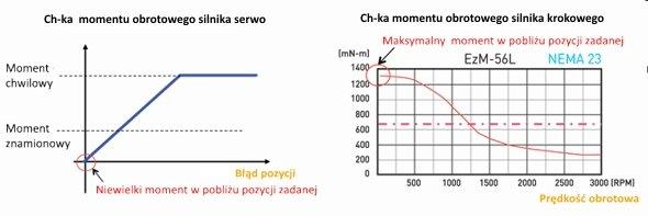 Napęd serwo krokowy Ezi-SERVO - wysoki moment